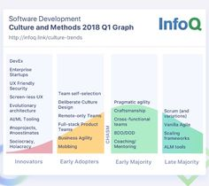 Engineering Culture and Methods InfoQ Trends Report - January 2018TwitterHacker NewsRedditFacebookEmail