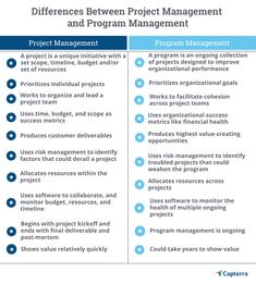 3 program management best practices to solve your project problems Organization And Management, Program Management, Business Management, Effective Leadership Skills, Organizational Goals, Enterprise Architecture, Project Management Templates, Interview Advice, Work Motivation
