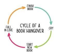 Cycle of a Book Hangover