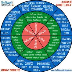 Una infografía sobre la rueda de Bloom clásica.