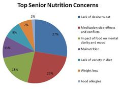 Poll results are in— we asked our A Place for Mom readers what worries them most about their loved ones' diets and found that an overwhelming majority are concerned about appetite and medication side-effects. We'll provide more tips in the coming weeks to help you address those issues.