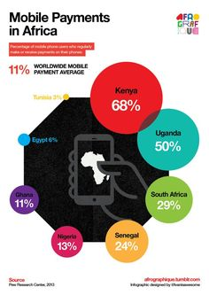 Mobile Payments in Africa - 2014