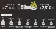 데모데이, 2015 스타트업 상위 100개 업체 선정