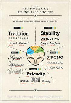 Afb 'The Psychology Behind Type Choices' bij artikel 'Leesbaarheid op het web beïnvloedt onbewust ons gedrag' van Jungle Minds