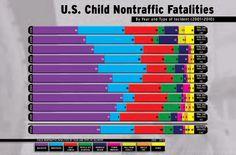 Nontraffic Fatalities