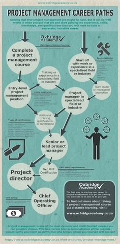 Project Management Career Paths - by Oxbridge Academy (www.) - Project Management Career Paths – by Oxbridge Academy (www. Project Management Dashboard, Project Management Certification, Project Management Templates, Program Management, Business Management, Risk Management, Knowledge Management, Ms Project, Project Management Professional