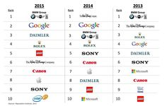 Brand Management - The 10 Most Reputable Companies in the World : MarketingProfs Article