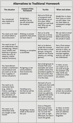 Awesome Chart for Teachers- Alternatives to Traditional Homework ~ Educational Technology and Mobile Learning