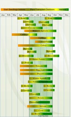 Vegetable Planting and Harvesting Calendar - Zone 5 by luann