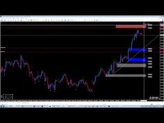 Supply and demand, how to pre-plan a forex trade in a mechanical way