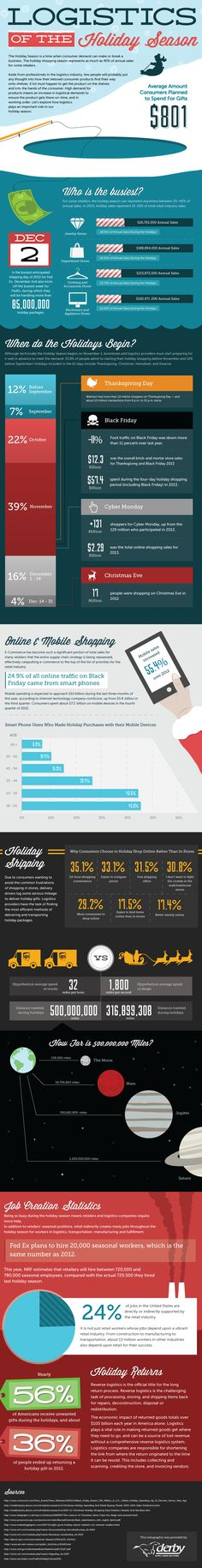 Logistics of the Holiday Season #infographic