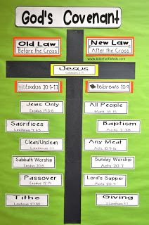 Bible Fun For Kids: Old Law vs. New Law Interactive Bulletin Board
