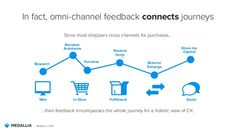 20 best customer journey images on pinterest journey the journey omnichannel retail google search fandeluxe Images