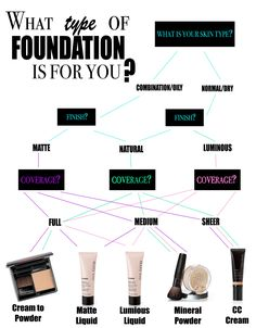 Share Tweet Pin Mail Welcome to Foundation Basics 101 Having trouble finding the perfect match? Do you want your cosmetic cemetery to finally rest ...