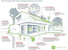 Net Zero home diagram - how to do it.