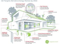 Net Zero home diagram - how to do it.