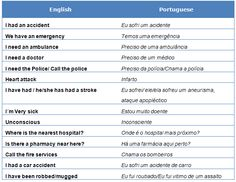 Emergency Phrases in Brazilian Portuguese  #Courconnect #Languages #Courses