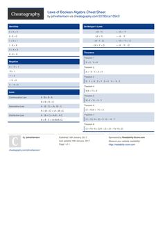 Laws of Boolean Algebra Cheat Sheet by johnshamoon http://www.cheatography.com/johnshamoon/cheat-sheets/laws-of-boolean-algebra/ #cheatsheet #algebra #boolean