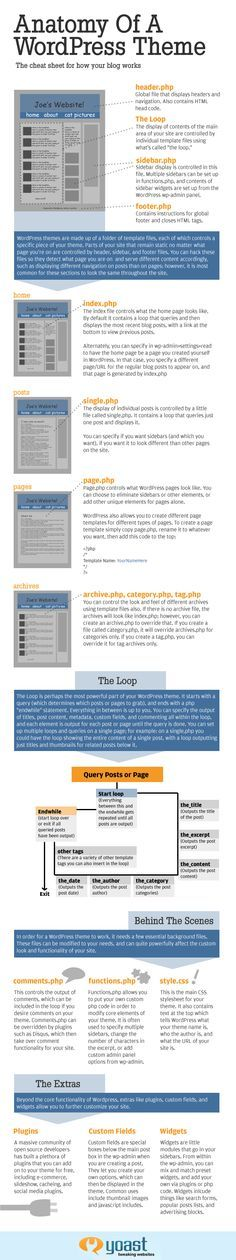 Anatomy of a WordPress Theme - The Cheat Sheet for How Your Blog Works. I found this Yoast Infographic on Mashable. It's dated 1/10/2011 but the information still applies.