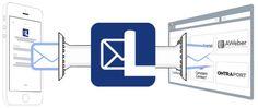 Facebook Lead Ads: beneficios de sincronizarlo con tu herramienta de Email Marketing