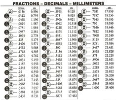 Here is a chart we all need fraction to decimal conversion chart converting your workshop to metric jeff fleisher greentooth Choice Image