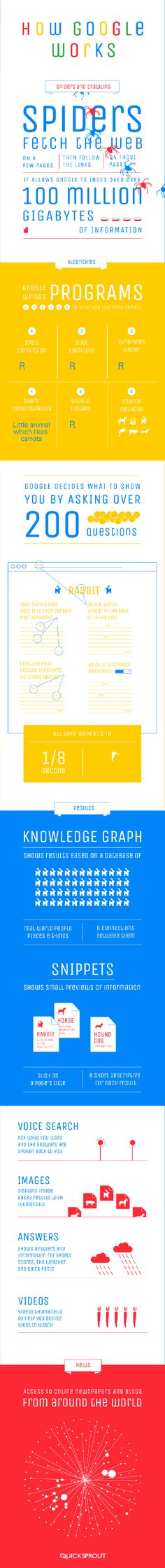 How Google Works How They Crawl and Rank Your Website #Infographic