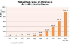 infographics amazon sales china 2014 - Google Search