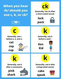 Spelling Rules for c, k, and ck | Viva Phonics Spelling Rules