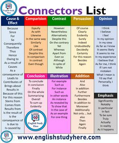 Connectors List in English Steckerliste in Englisch Learn English Grammar, English Vocabulary Words, English Phrases, English Idioms, English Language Learning, English Study, English Lessons, Teaching English, English Grammar Rules