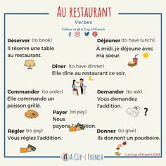 Learn some useful French verbs that you can use next time you are in a restaurant in France. French Verbs, French Grammar, French Phrases, French Quotes, French Language Lessons, French Language Learning, French Lessons, Spanish Lessons, Spanish Language