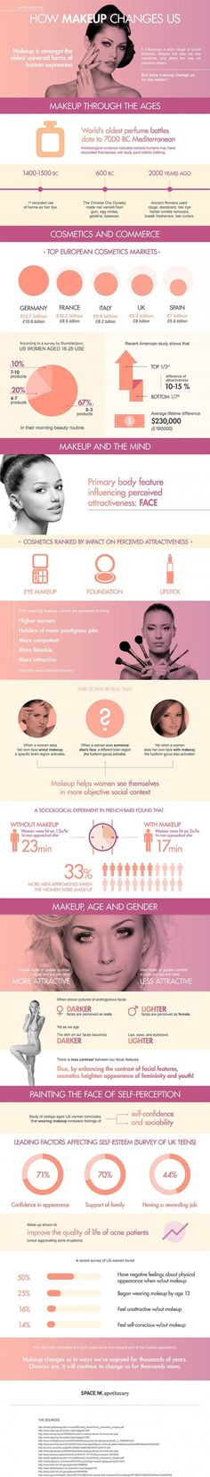 How Makeup Changes Us - 38 Helpful #Beauty Infographics to Pore over