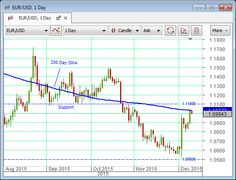 Euro-dollar continues to defy gravity – where to from here? Bank Of England, Euro, Foreign Exchange, Day