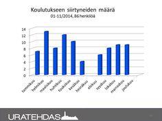 Seuranta 11/2014: koulutukseen siirtyneet