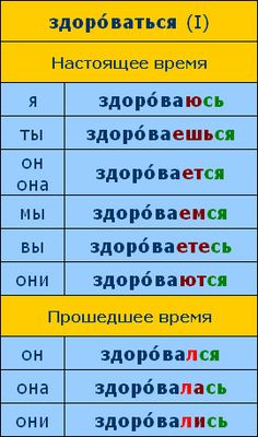 Russian Language Lessons, Russian Language Learning, How To Speak Russian, Learn Russian, Singular And Plural, Prepositions, Grammar, Education