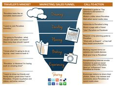 Tourism Marketing Sales Funnel: turning leads into visitors. For additional tourism marketing information, visit SolimarInternational.com.
