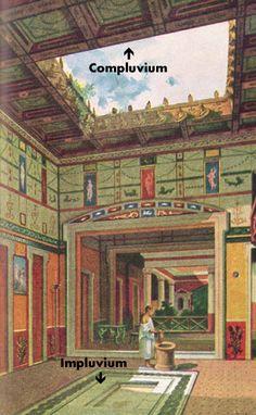 Ilustração de um Átrium: Na recriação de uma casa romana, exemplos de Compluvium e Impluvium.