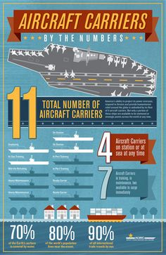 Aircraft Carriers by the Numbers: Here's an interesting look at how 11 carriers operate in the fleet. For more information or larger pic, visit http://www.acibc.org/fact-sheets/index.asp