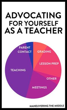 It's not an easy task to advocate for yourself as a teacher. I wrote about my experience advocating for myself along with some helpful tips. Future Classroom, School Classroom, School Teacher, Classroom Ideas, Teacher Organization, Teacher Hacks, Teacher Quotes, New Teachers, Your Teacher