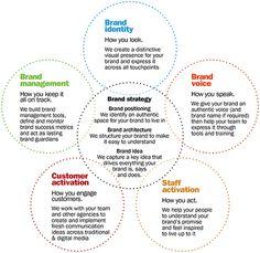 Principal's Brand Management Model - Via i heart brand Plan Marketing, Business Marketing, Internet Marketing, Branding Your Business, Personal Branding, Personal Logo, Corporate Branding, Logo Branding, Branding Design