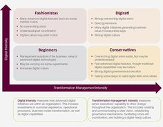 From Beginner to Digirati: How to evolve your brand's digital vision | MyCustomer