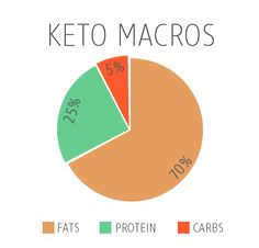 Calories should come from these sources on lchf/keto.
