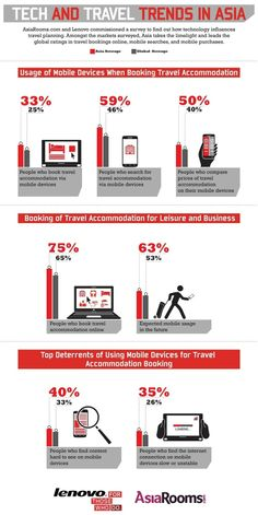 Asian travellers lead in mobile travel search and bookings [INFOGRAPHIC]