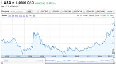 Canadian Banks - U.S. Investors Should Look Out For This Threat