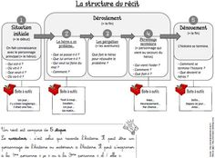 Image result for structure d'un paragraphe pour l'élémentaire Narrative Writing, Writing Process, Writing Tips, High School French, French Class, French Teacher, Teaching French, Flags Europe, French Expressions