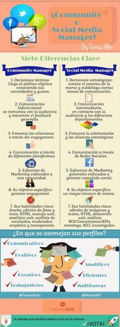 Aunque tienen muchos puntos en común, Community y Social Media Managers son profesionales de la red con tareas diferentes, como demuestra esta infografía.
