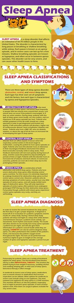 Sleep Apnea Infographic - Primer