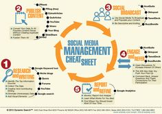 Social media marketing can be utilized to promote your company, attract new customers, and connect with your audiences. As part of an online strategy, it is a good complement to SEO and PPC campaigns that are also meant to raise awareness about your company and drive traffic to you site. Setting up a Facebook, Twitter …