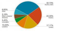 Resultado de imagen para CONSUMO DE AGUA HOGAR Chart, Flush Toilet, Dishwashers, Bathroom Sinks, Water, Food Items, Home
