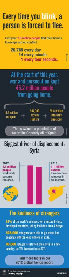 New #UNHCR report says global forced displacement at 18-year high - http://www.unhcr.org/51c071816.html