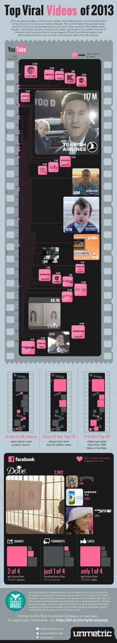 Top viral videos of 2013 #infografia #infographic #marketing